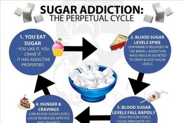 Sockerberoende – så här är det: